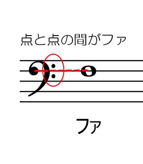 ヘ音記号はファの位置を決める
