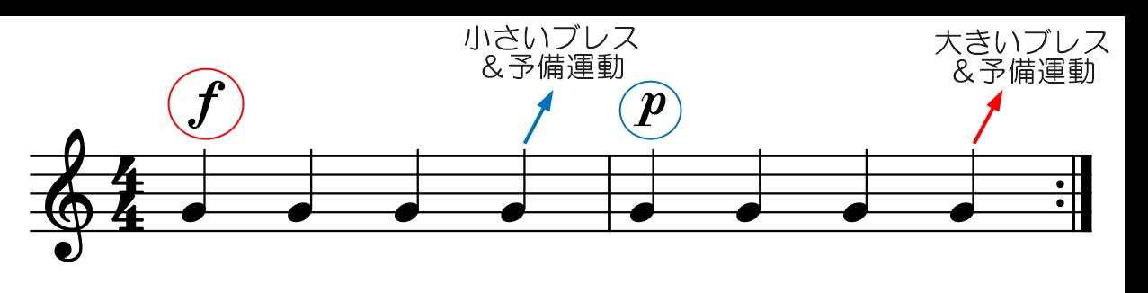ピアノとフォルテの振り分け【図解】