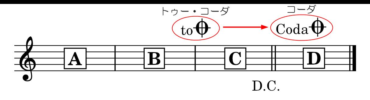 2.コーダ書き込み