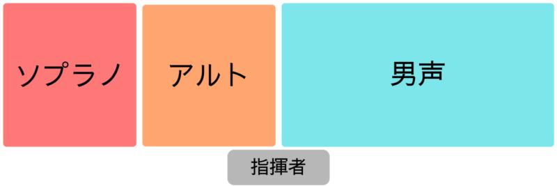 混声3部の並び方(SAB)