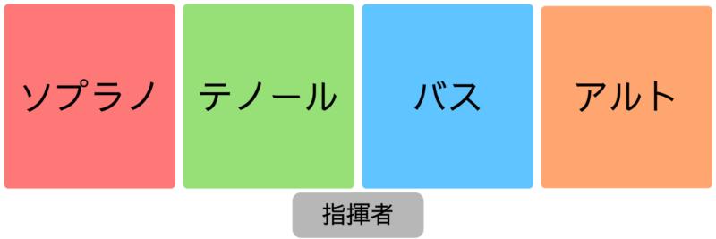 混声4部の並び方(STBA)