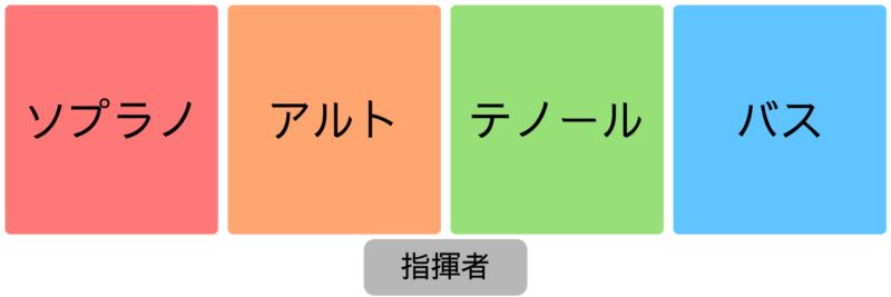 混声4部の並び方(SATB)