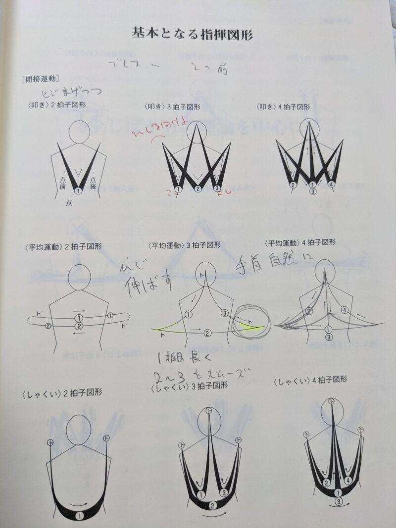 指揮法の各種図形(間接運動)