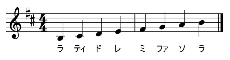 ロ短調の音階(階名つき)