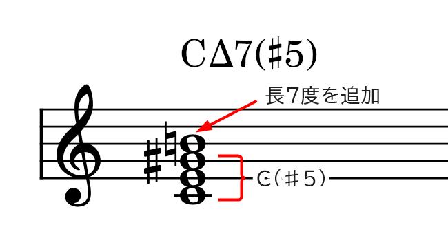 和音(CΔ7♯5)の説明