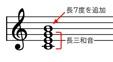和音(CΔ7基本形)の説明