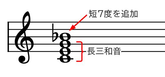 和音(C7基本形)の説明