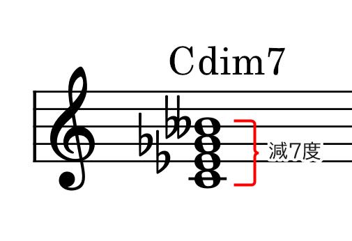 和音(Cdim7)の説明