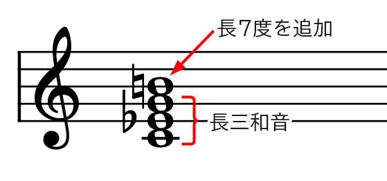 和音(CmΔ7基本形)の説明
