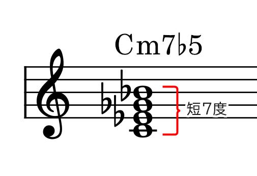 和音(Cm7♭5)の説明