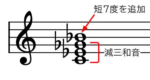 和音(Cm7-5基本形)の説明