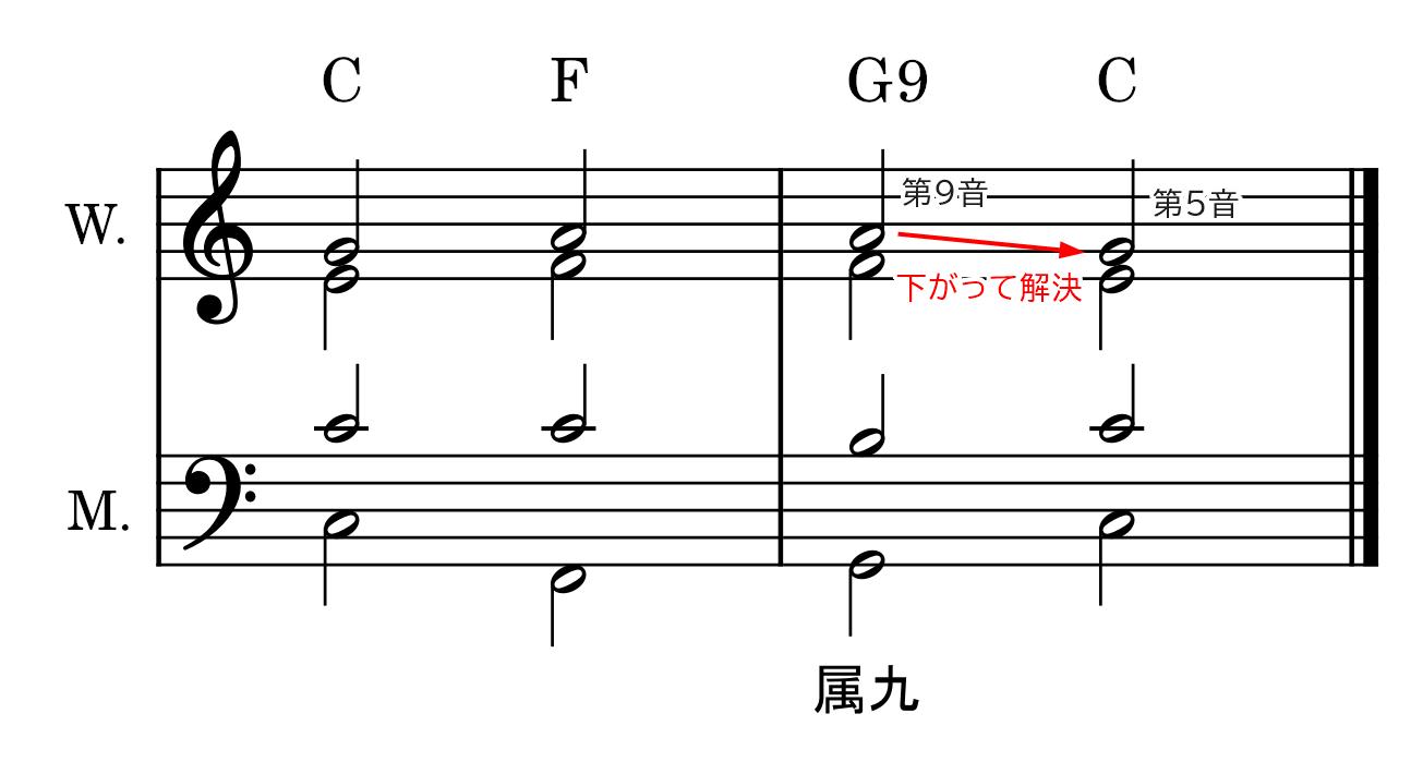 属九の和音の説明