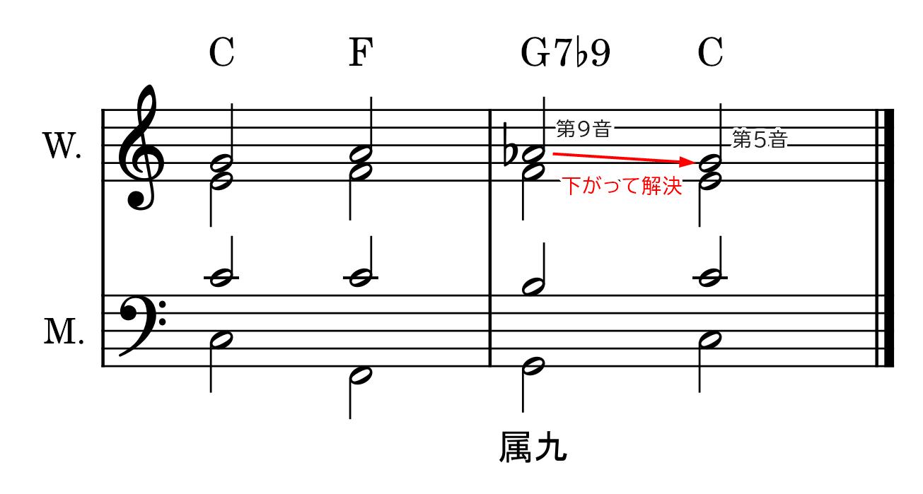 属九の和音(準固有和音)の説明