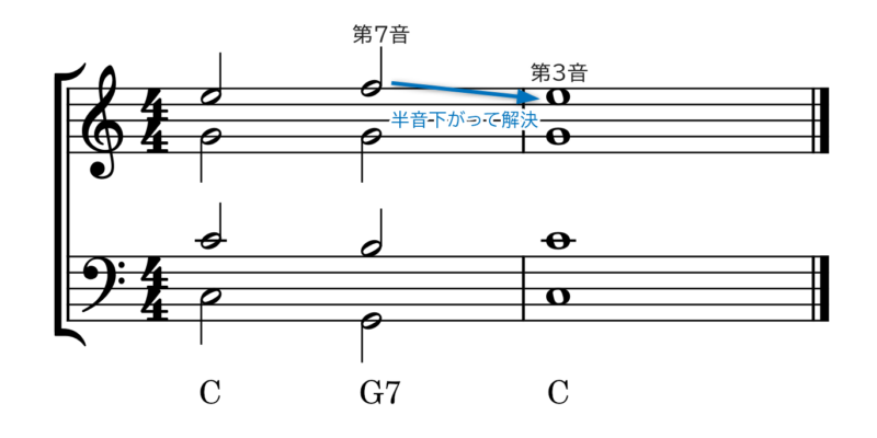 属7の和音が入ったカデンツの説明