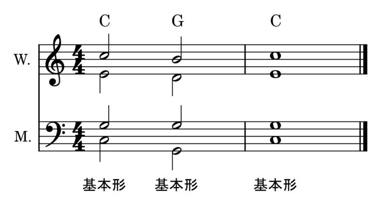 転回形の使い方(和声法)基本形