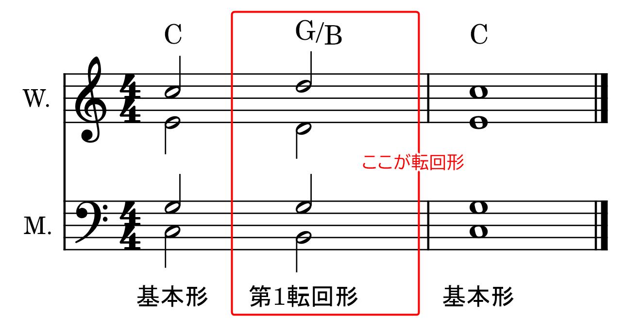 転回形の使い方(和声法)第1転回形の説明