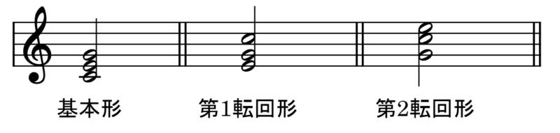 転回形の例