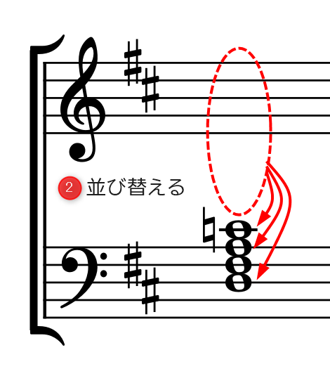 (4和音)手順2.並べ替える