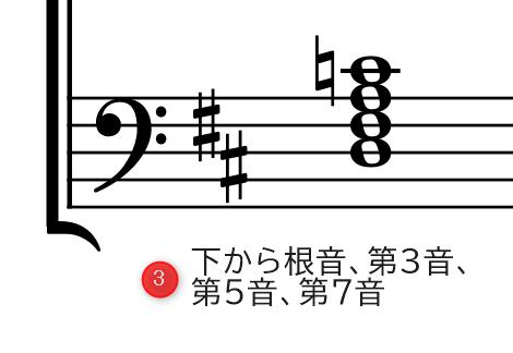 (4和音)手順3.下から根音、第3音、第5音、第7音