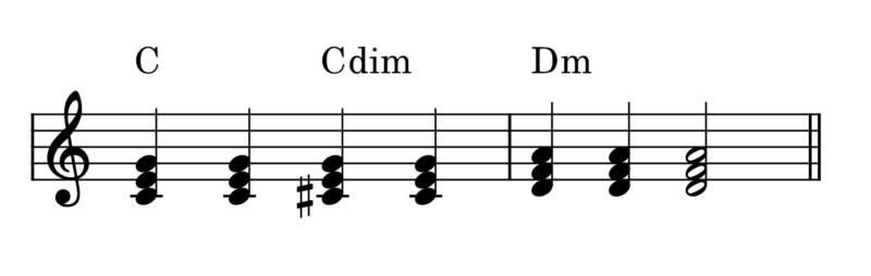 C→Cdim→Dmの進行